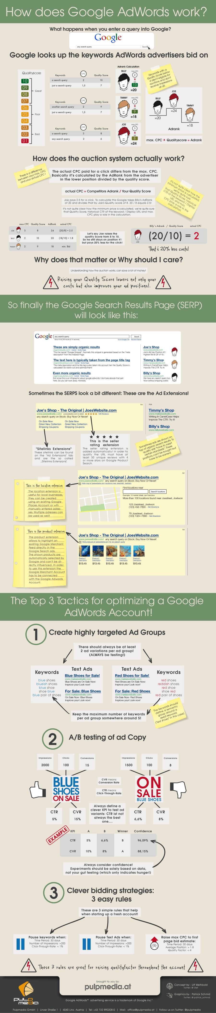 How does Google AdWords work? © pulpmedia.at